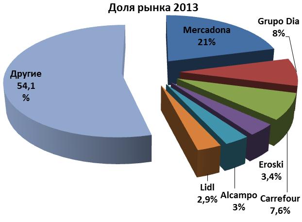 Доля рынка супермаркетов в Испании 2013